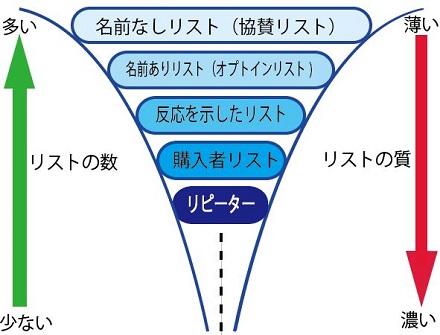 マーケティングファネル2